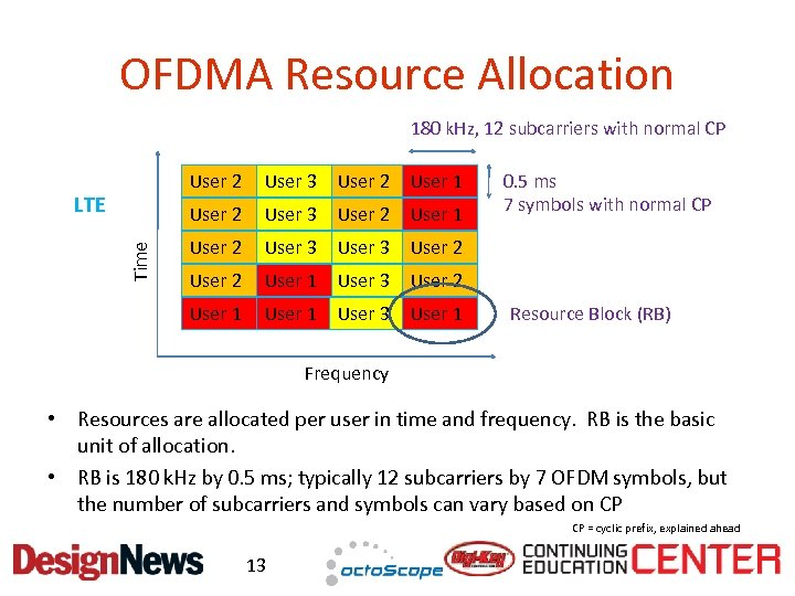 OFDMA Resource Allocation 180 k. Hz, 12 subcarriers with normal CP User 2 User
