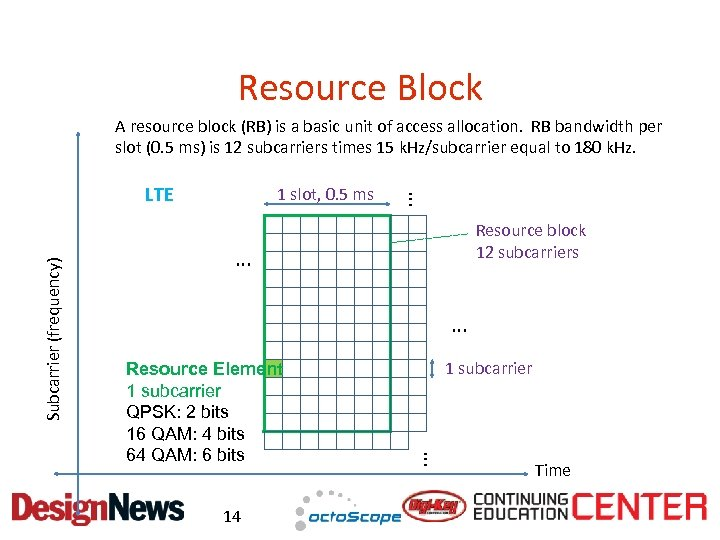 Resource Block A resource block (RB) is a basic unit of access allocation. RB
