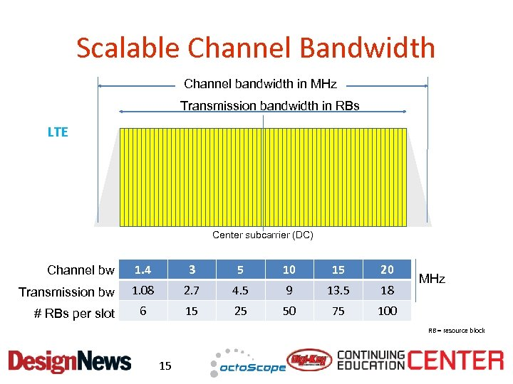 Scalable Channel Bandwidth Channel bandwidth in MHz Transmission bandwidth in RBs LTE Center subcarrier