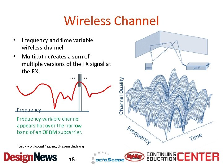 Wireless Channel … … Frequency-variable channel appears flat over the narrow band of an