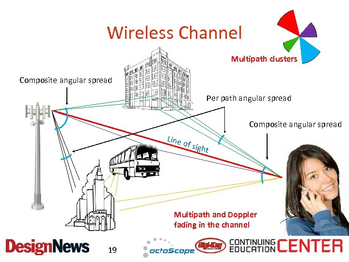 Wireless Channel Multipath clusters Composite angular spread Per path angular spread Composite angular spread