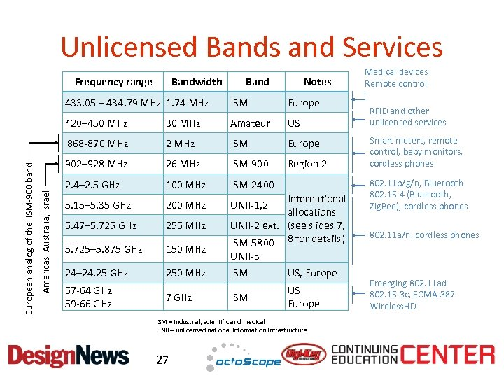 Unlicensed Bands and Services Frequency range Bandwidth Band Notes Europe 30 MHz Amateur US