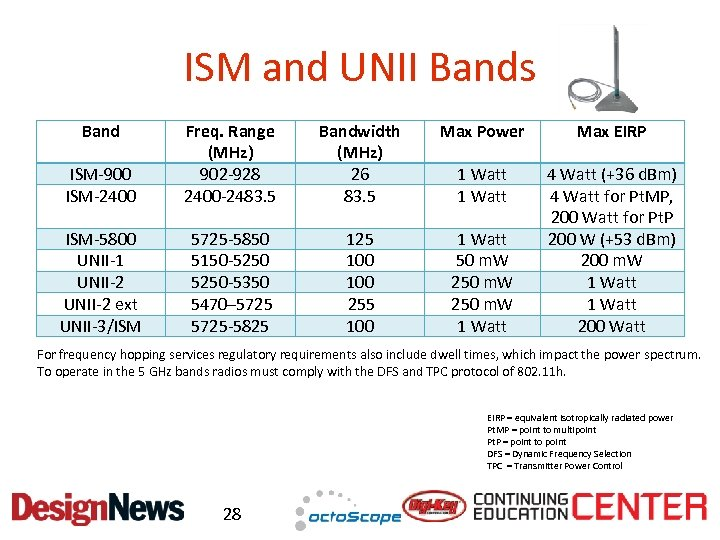 ISM and UNII Bands Bandwidth (MHz) 26 83. 5 Max Power Max EIRP ISM-900
