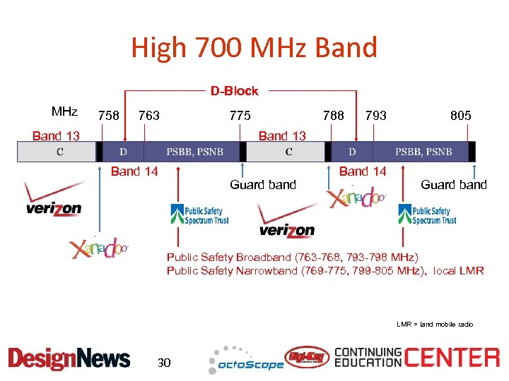 High 700 MHz Band D-Block MHz 758 763 775 Band 13 788 793 805