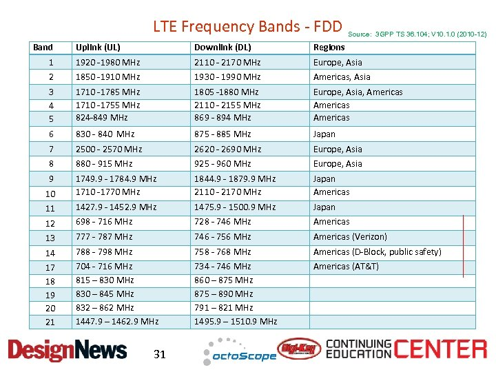 LTE Frequency Bands - FDD Band Source: 3 GPP TS 36. 104; V 10.