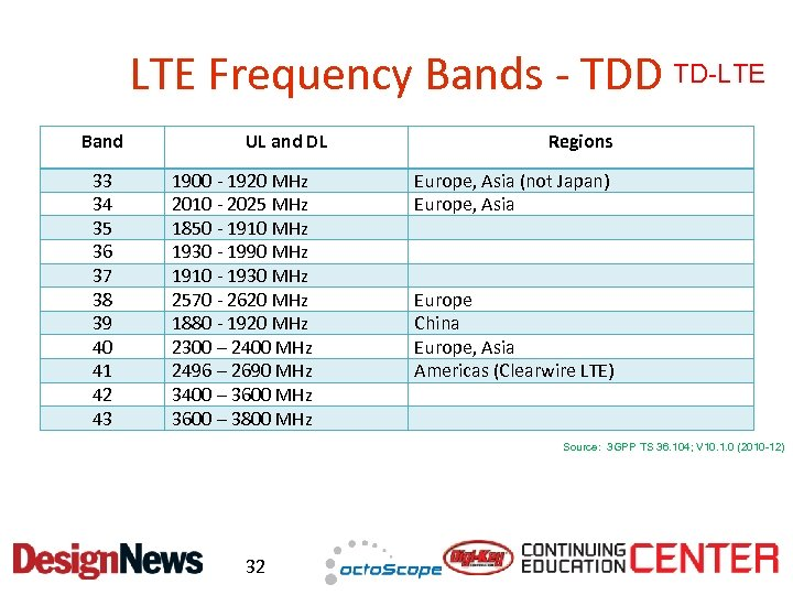 LTE Frequency Bands - TDD TD-LTE Band 33 34 35 36 37 38 39