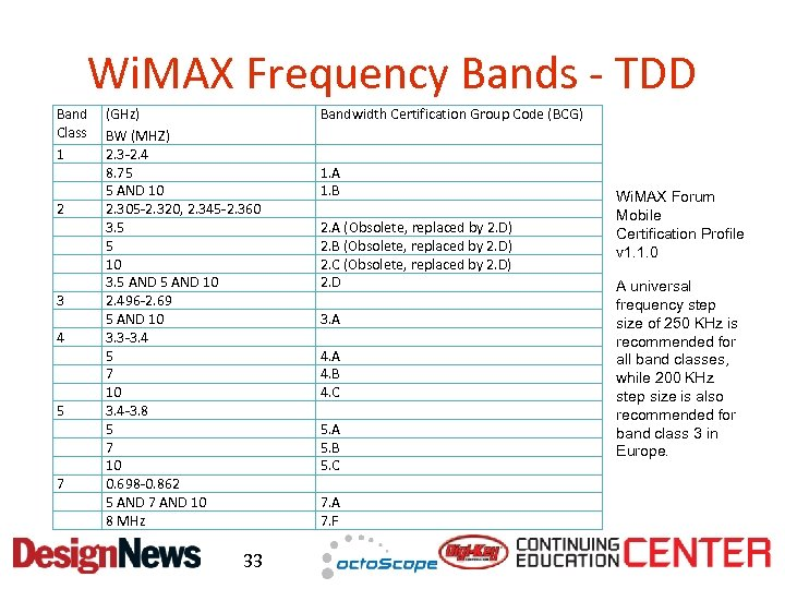 Wi. MAX Frequency Bands - TDD Band Class 1 2 3 4 5 7