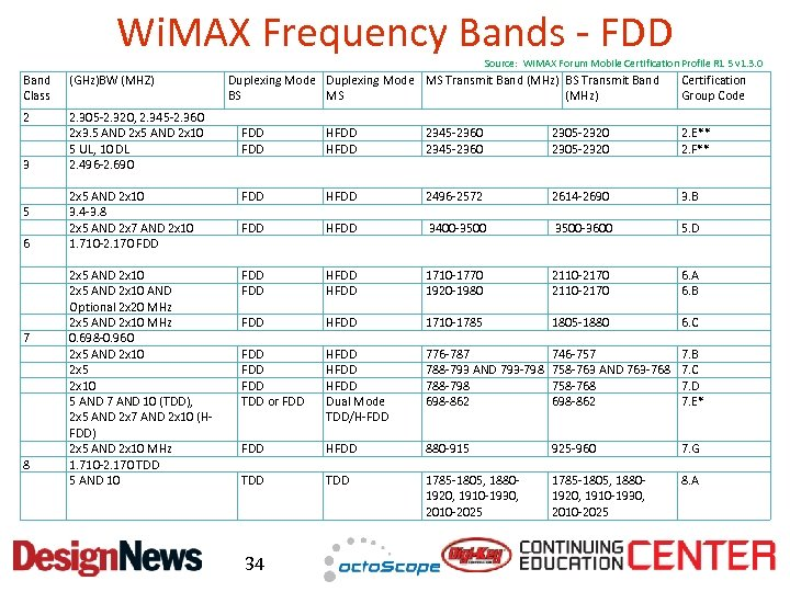 Wi. MAX Frequency Bands - FDD Source: Wi. MAX Forum Mobile Certification Profile R