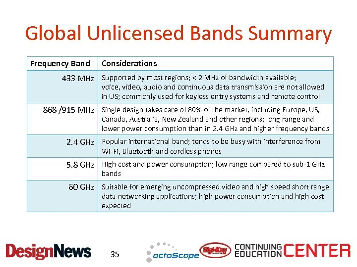 Global Unlicensed Bands Summary Frequency Band Considerations 433 MHz Supported by most regions; <