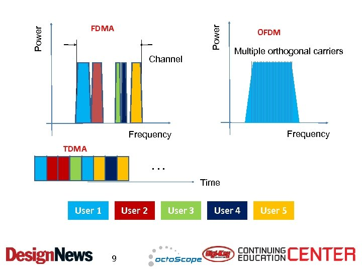 Power FDMA Channel OFDM Multiple orthogonal carriers Frequency TDMA … Time User 1 User