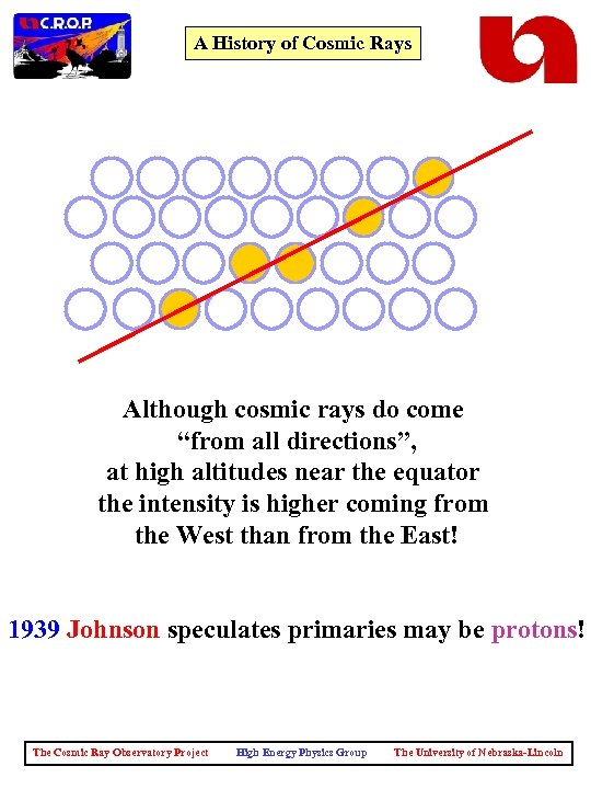 "A History of Cosmic Rays Although cosmic rays do come ""from all directions"", at"