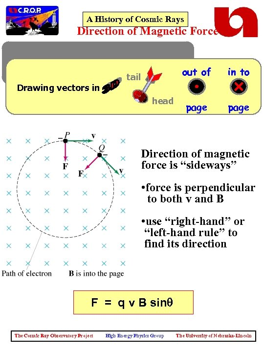 A History of Cosmic Rays Direction of Magnetic Force Drawing vectors in out of