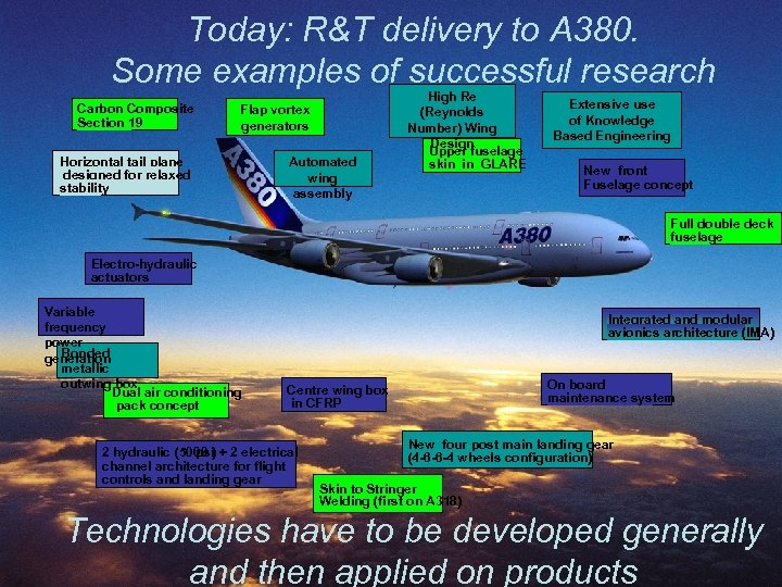 Today: R&T delivery to A 380. Some examples of successful research Carbon Composite Section