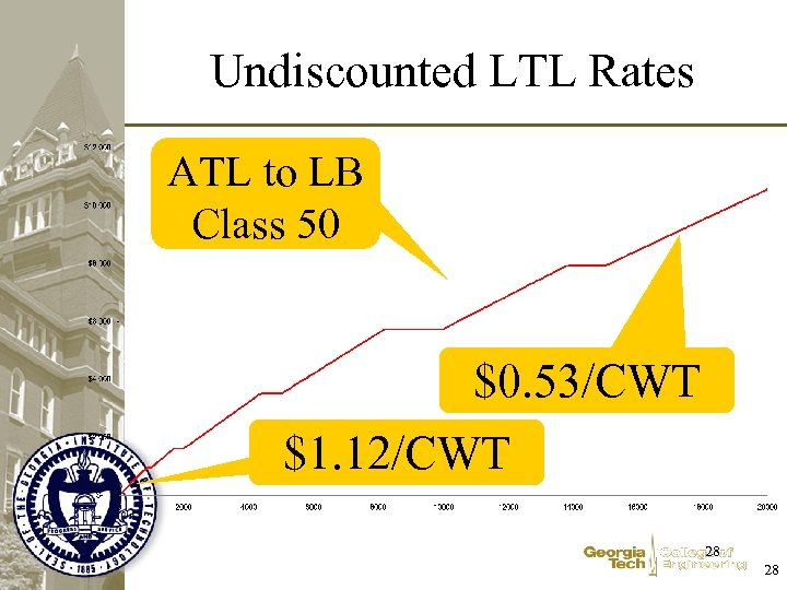 Undiscounted LTL Rates ATL to LB Class 50 $0. 53/CWT $1. 12/CWT 28 28