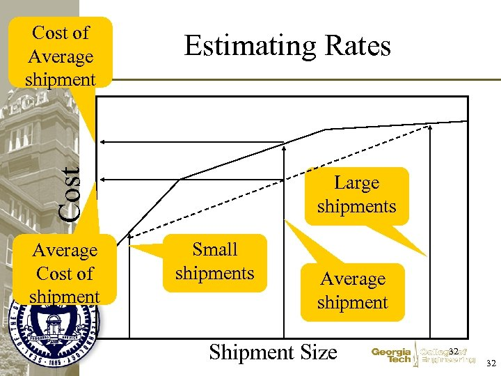Estimating Rates Cost of Average shipment Average Cost of shipment Large shipments Small shipments