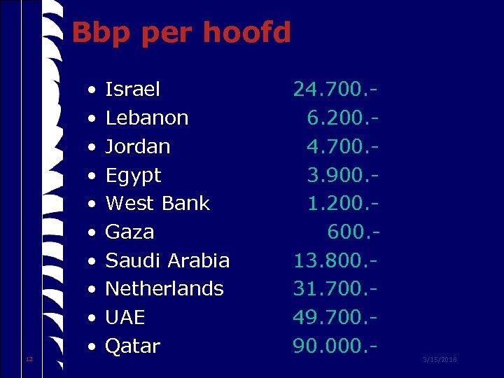 Bbp per hoofd 12 • • • Israel Lebanon Jordan Egypt West Bank Gaza