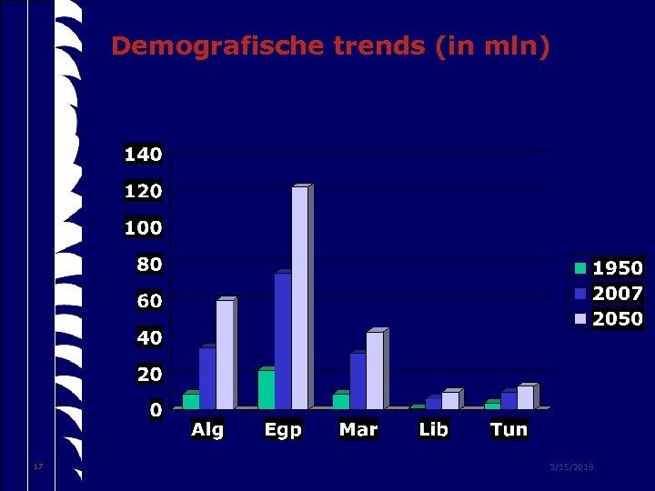Demografische trends (in mln) 17 3/15/2018
