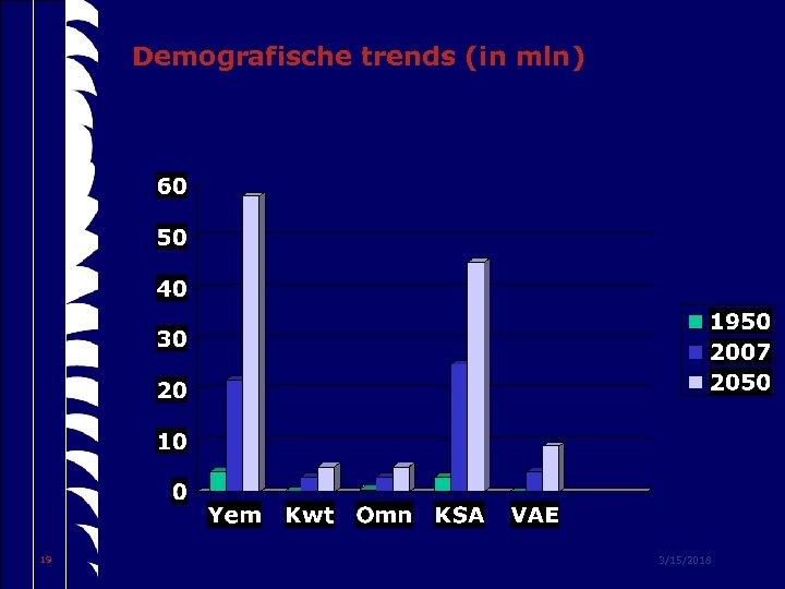 Demografische trends (in mln) 19 3/15/2018