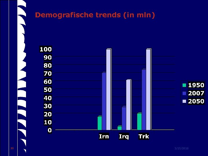 Demografische trends (in mln) 20 3/15/2018