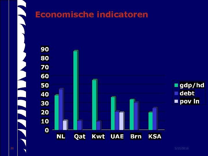 Economische indicatoren 22 3/15/2018