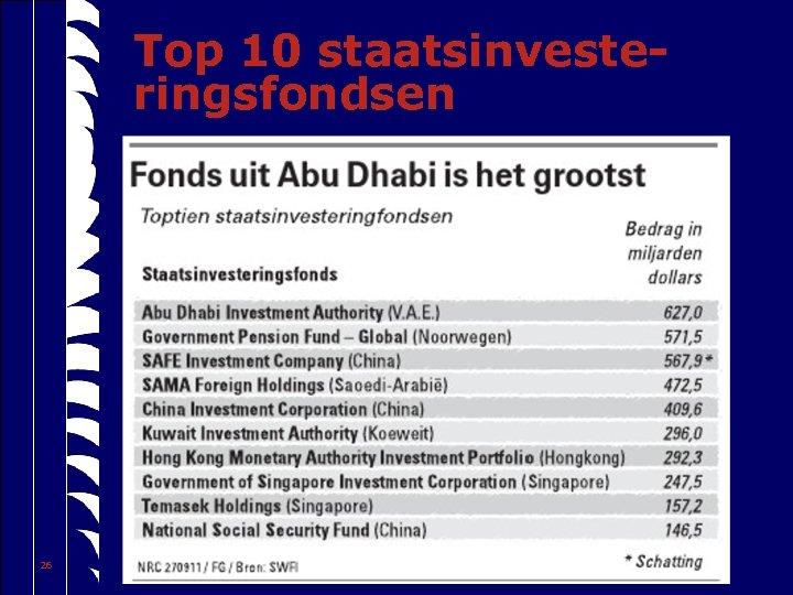Top 10 staatsinvesteringsfondsen 26 3/15/2018