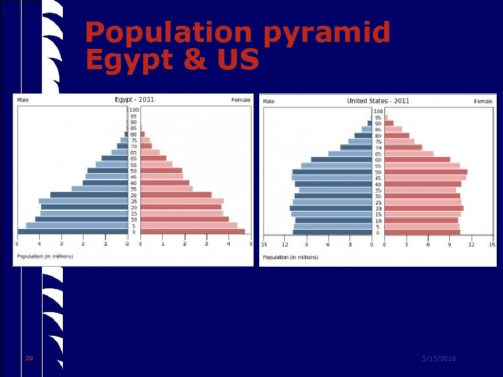 Population pyramid Egypt & US 29 3/15/2018