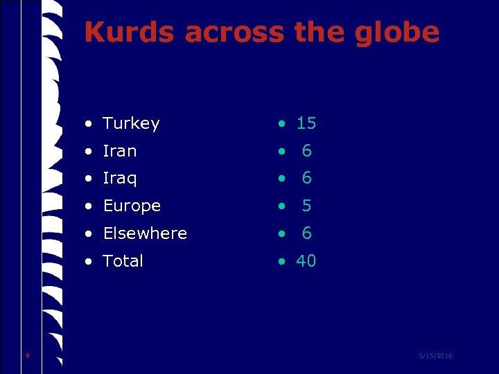 Kurds across the globe • Turkey • Iran • 6 • Iraq • 6