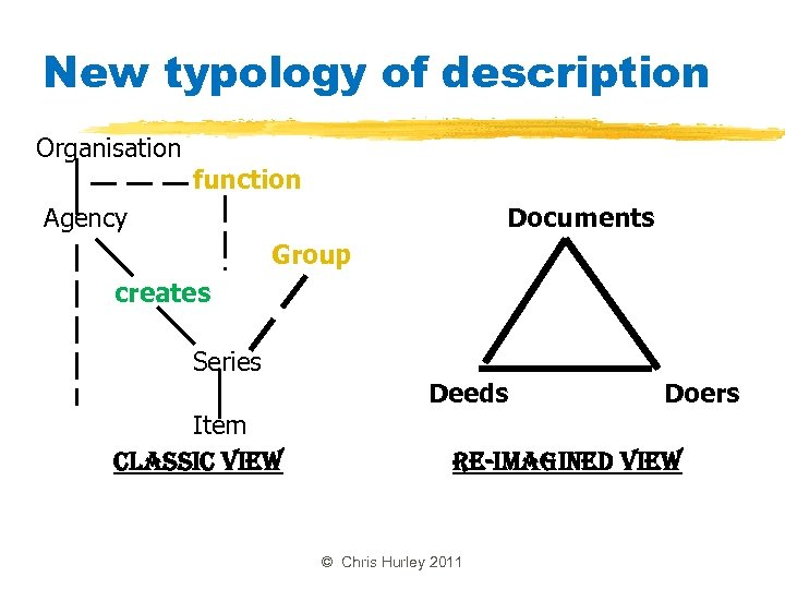 New typology of description Organisation function Agency Documents Group creates Series Item classic Vie.