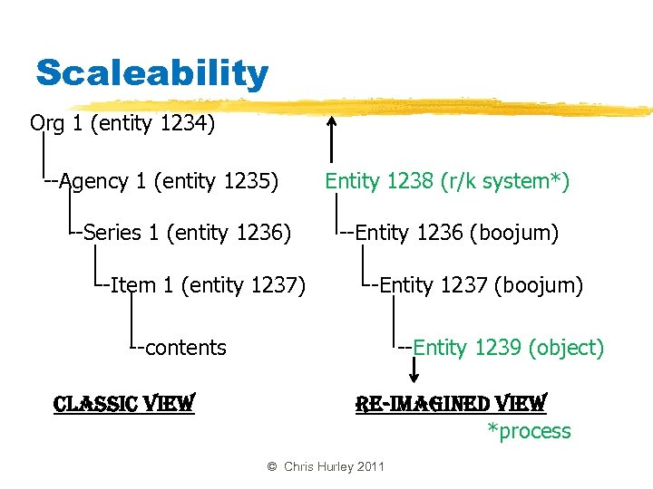 Scaleability Org 1 (entity 1234) --Agency 1 (entity 1235) --Series 1 (entity 1236) --Item