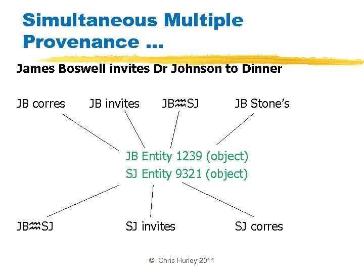Simultaneous Multiple Provenance. . . James Boswell invites Dr Johnson to Dinner JB corres