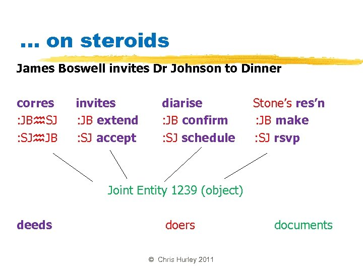 . . . on steroids James Boswell invites Dr Johnson to Dinner corres :