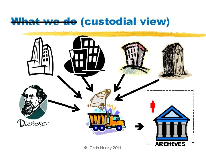 What we do (custodial view) © Chris Hurley 2011 ARCHIVES