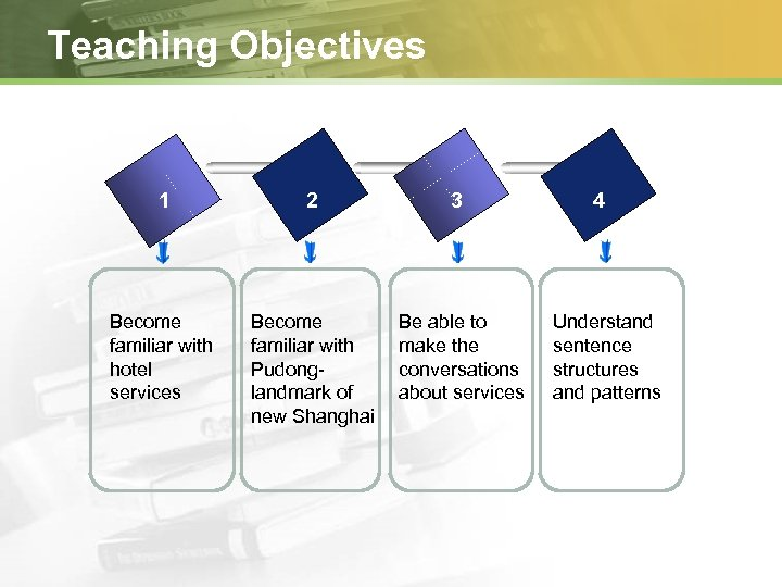 Teaching Objectives 1 2 3 Become familiar with hotel services Become familiar with Pudonglandmark