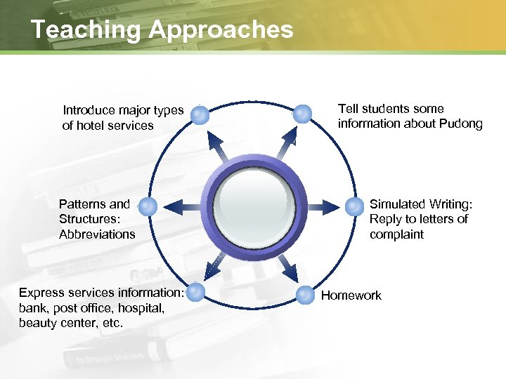 Teaching Approaches Introduce major types of hotel services Patterns and Structures: Abbreviations Express services