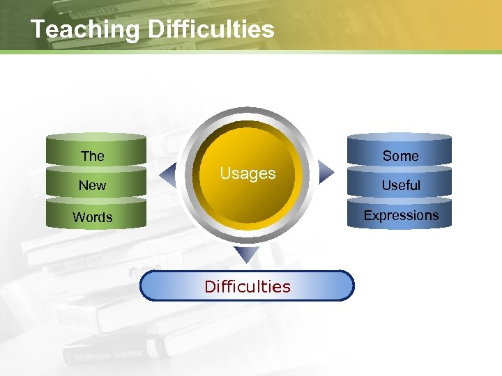 Teaching Difficulties The New Some Usages Useful Expressions Words Difficulties