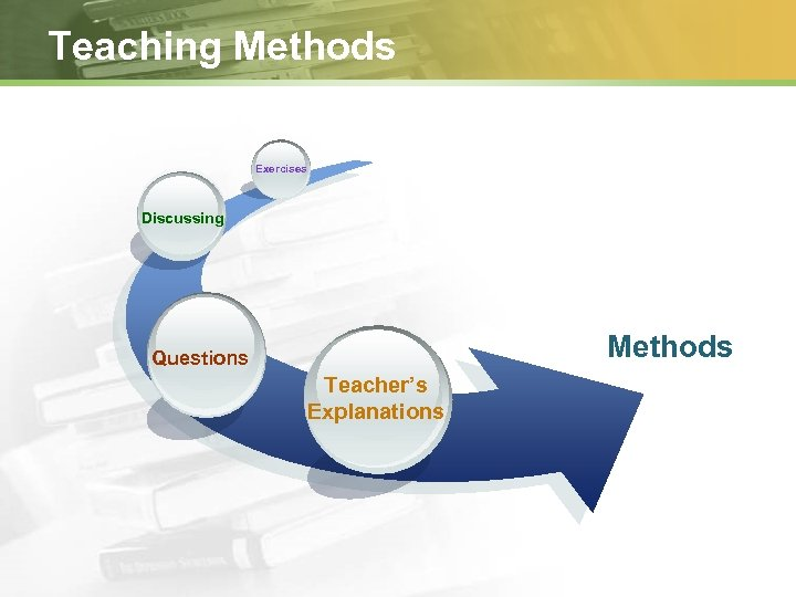 Teaching Methods Exercises Discussing Methods Questions Teacher's Explanations