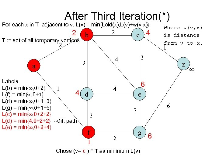 After Third Iteration(*) For each x in T adjacent to v: L(x) = min{Lold(x),