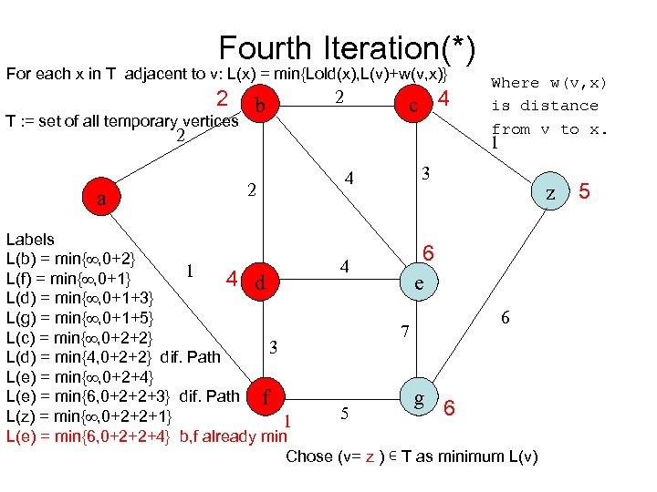 Fourth Iteration(*) For each x in T adjacent to v: L(x) = min{Lold(x), L(v)+w(v,