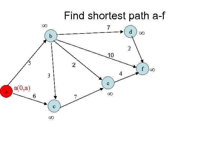 Find shortest path a-f 7 d b 2 10 5 2 4 3 a