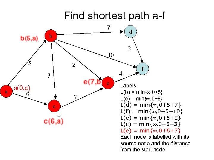 Find shortest path a-f 7 d b 2 10 5 2 4 3 e