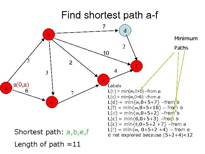 Find shortest path a-f 7 d b Minimum 2 Paths 10 5 2 4