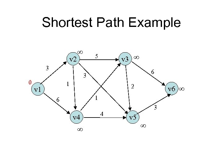 Shortest Path Example v 2 v 3 5 3 0 6 3 1 v