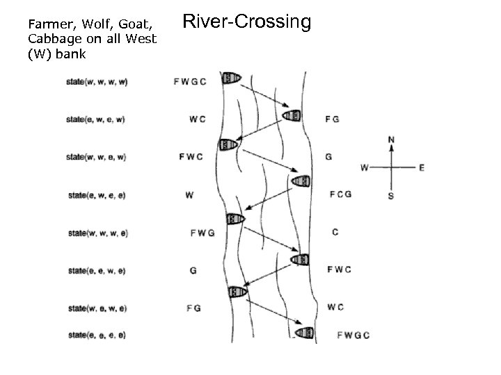 Farmer, Wolf, Goat, Cabbage on all West (W) bank River-Crossing