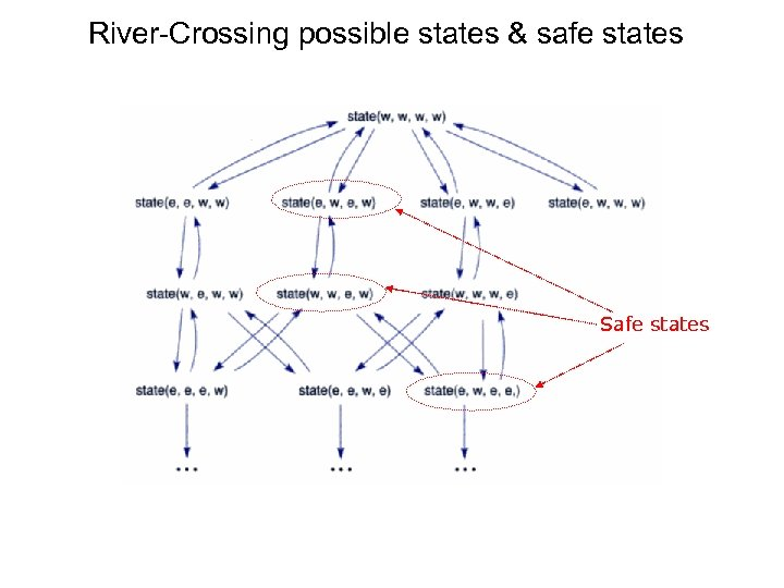 River-Crossing possible states & safe states Safe states