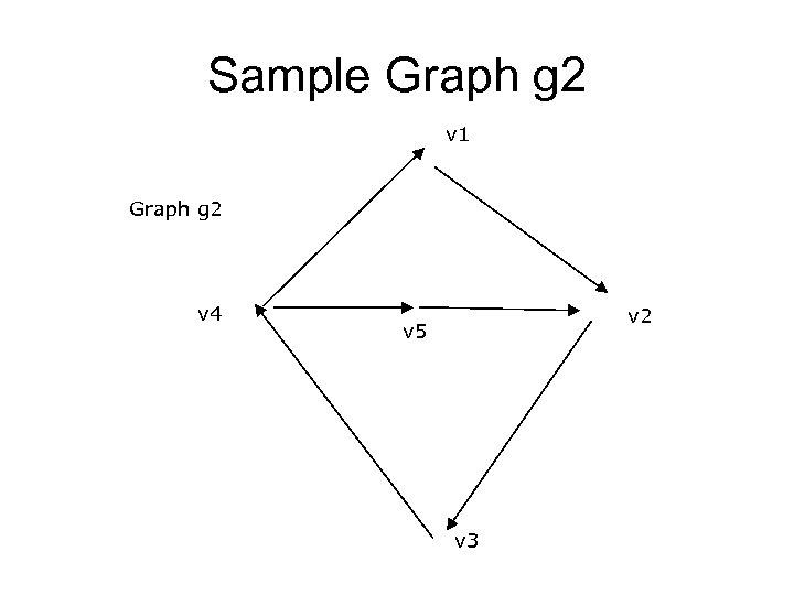 Sample Graph g 2 v 1 Graph g 2 v 4 v 2 v