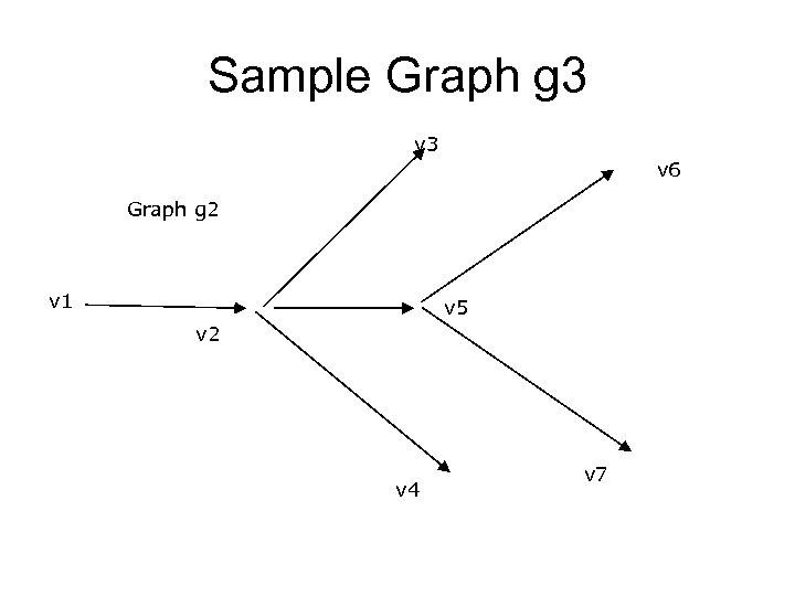 Sample Graph g 3 v 6 Graph g 2 v 1 v 5 v