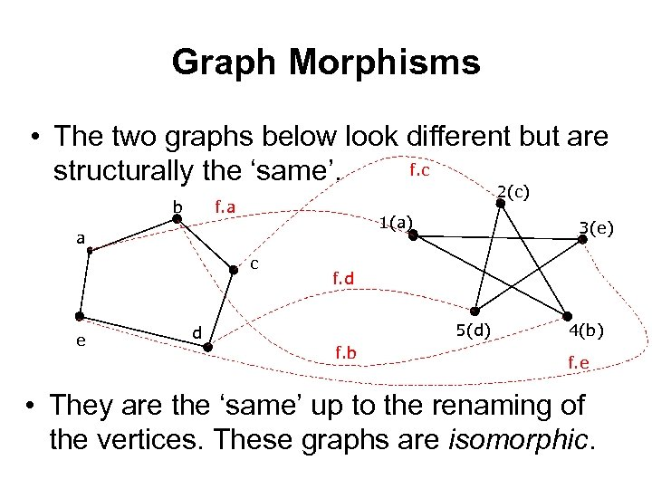 Graph Morphisms • The two graphs below look different but are f. c structurally