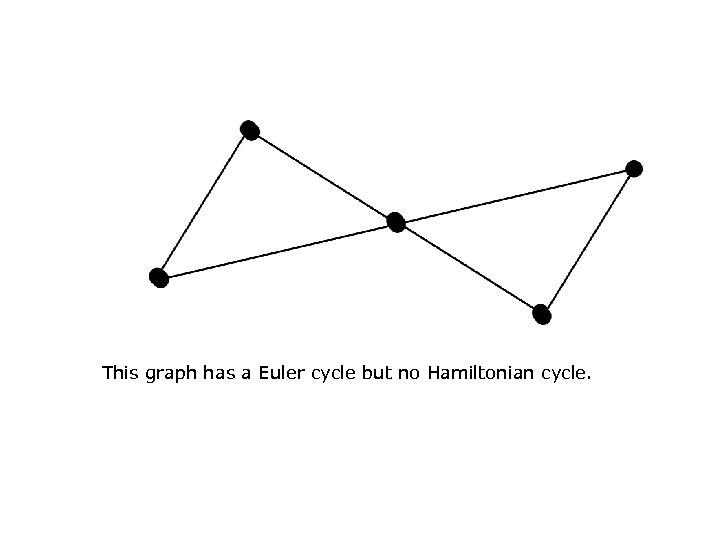 This graph has a Euler cycle but no Hamiltonian cycle.
