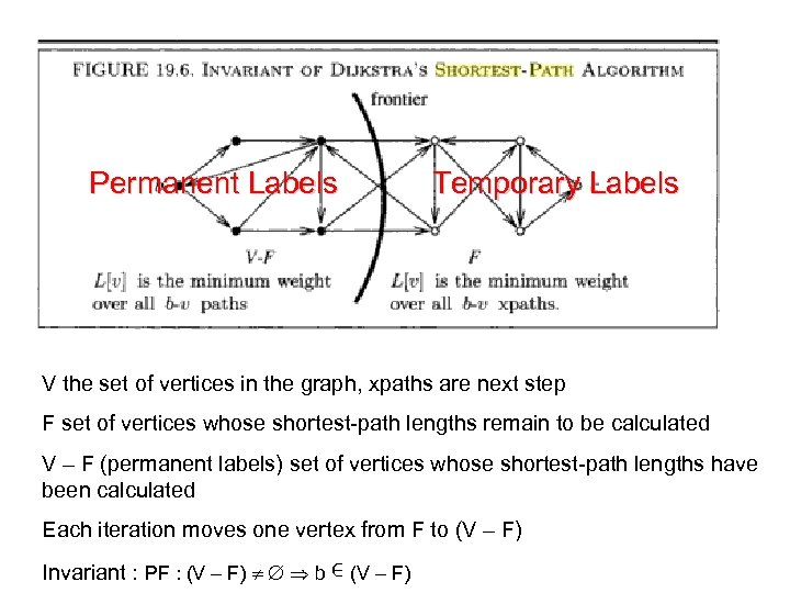 Permanent Labels Temporary Labels V the set of vertices in the graph, xpaths are