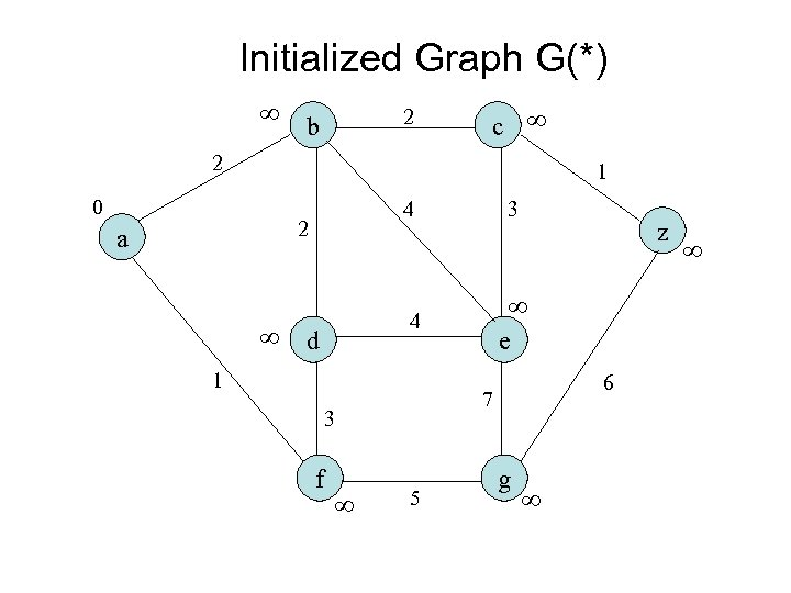 Initialized Graph G(*) 2 b c 2 1 0 4 2 a 3 e